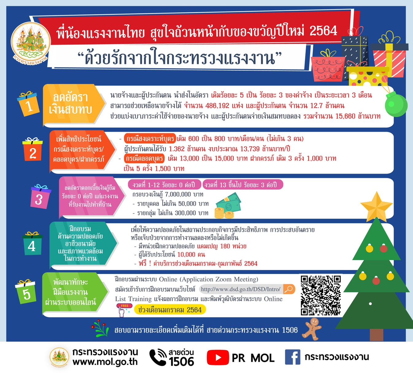 ของขวัญปีใหม่ให้ผู้ใช้แรงงาน 5 ชิ้น ชูแคมเปญ รักจากใจแรงงานไทยสุขใจถ้วนหน้า